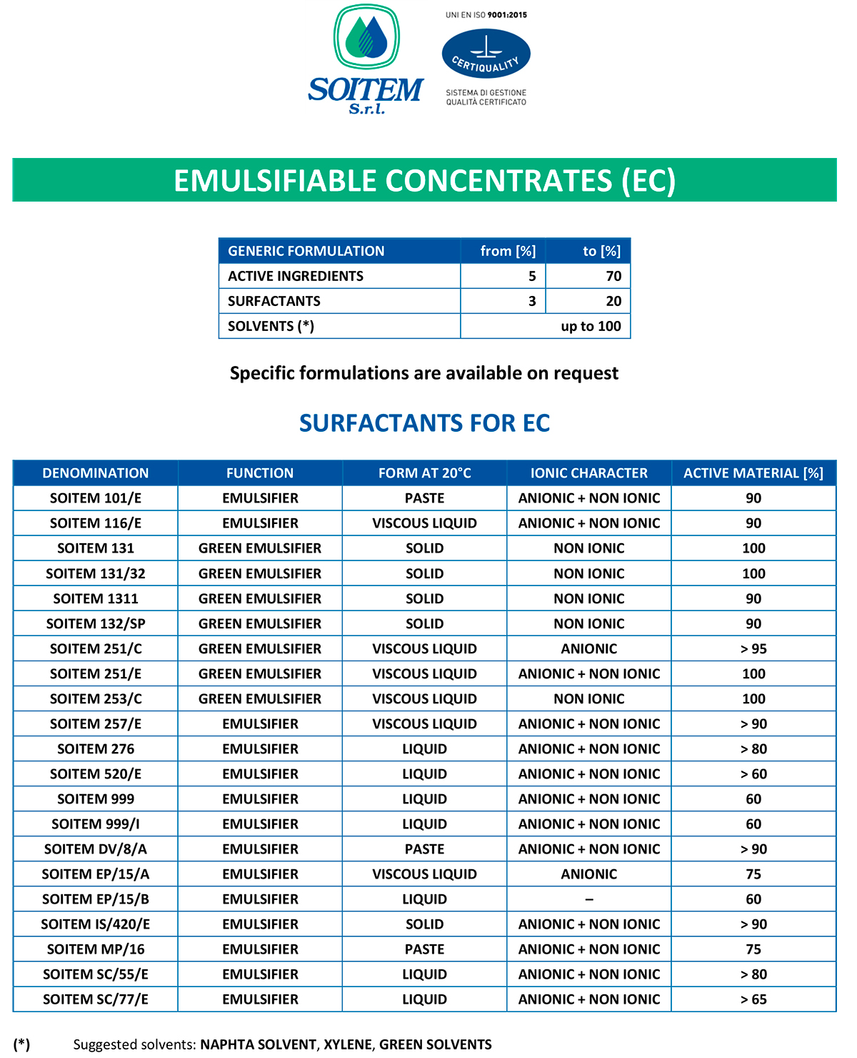 emulsifiable concentrates EC